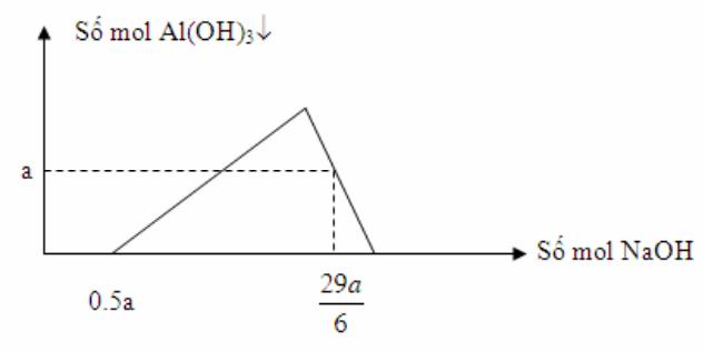 Image result for Cho m gam Al tác dụng với O2 , sau một thời gian thu được ( m + 228 ) gam hỗn hợp X , Cho hộp hợp X tác dụng với dung dịch HCL dư , thu được a mol H2 và dung dịch Y . Rót từ từ dung dịch NaOH vào dung dịch Y ta có đồ thị như hình bên .