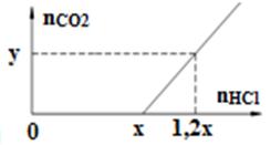 H+CO32-